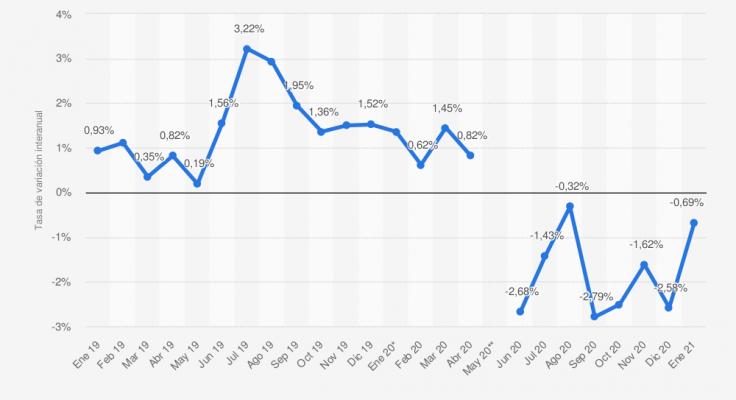 Tasa de variación interanual del índice de precios en alojamientos de turismo rural (IPTR) en España en 2019 y 2021. Fuente: Statista