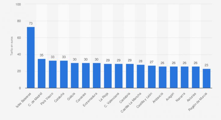 Tarifa media por persona y noche en los alojamientos de turismo rural en España en 2020, por comunidad autónoma. Fuente: Statista
